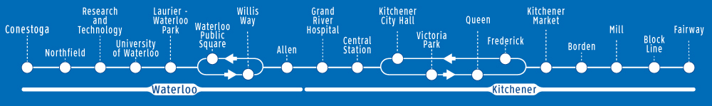 Line map for ION light rail