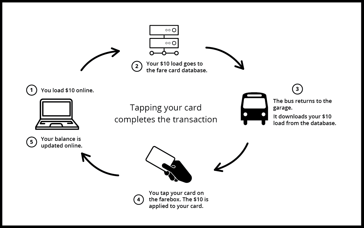 Infographic showing how tapping a fare card on the farebox applies the load to the card.
